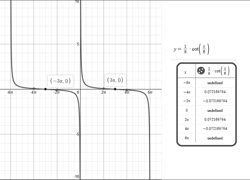Determine the graph of y