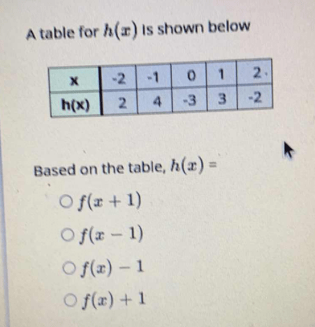 Based on the table, h(x)