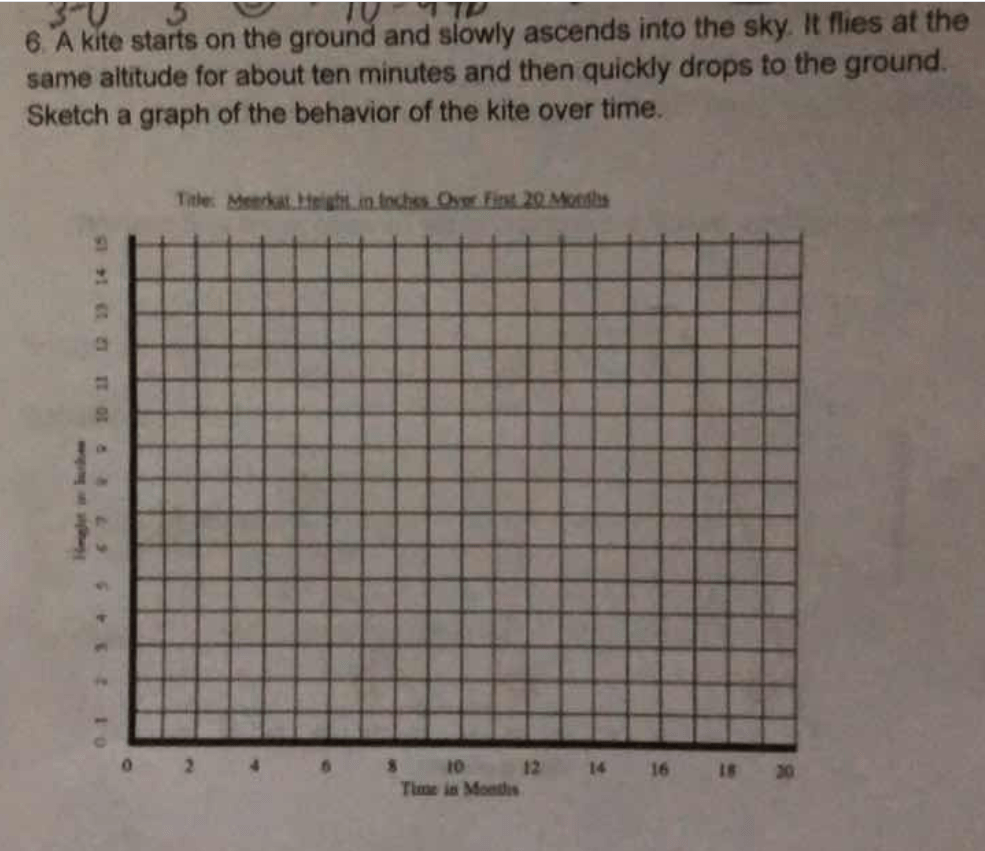 Sketch a graph of the behavior of the kite over time.