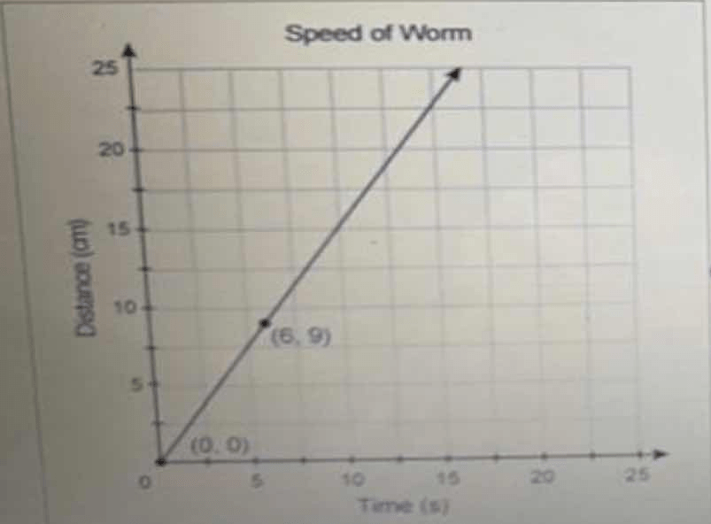 Which unit rate corresponds to the proportional relationship shown in the graph?